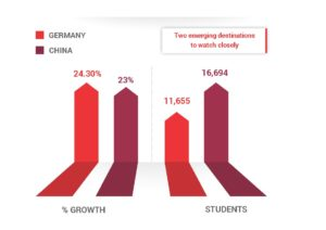 Nearly 28,500 students from India went to Germany or China in 2015