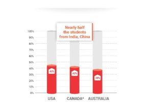 Indians and Chinese students account for 30% to 45% total international students in US, Canada and Australia